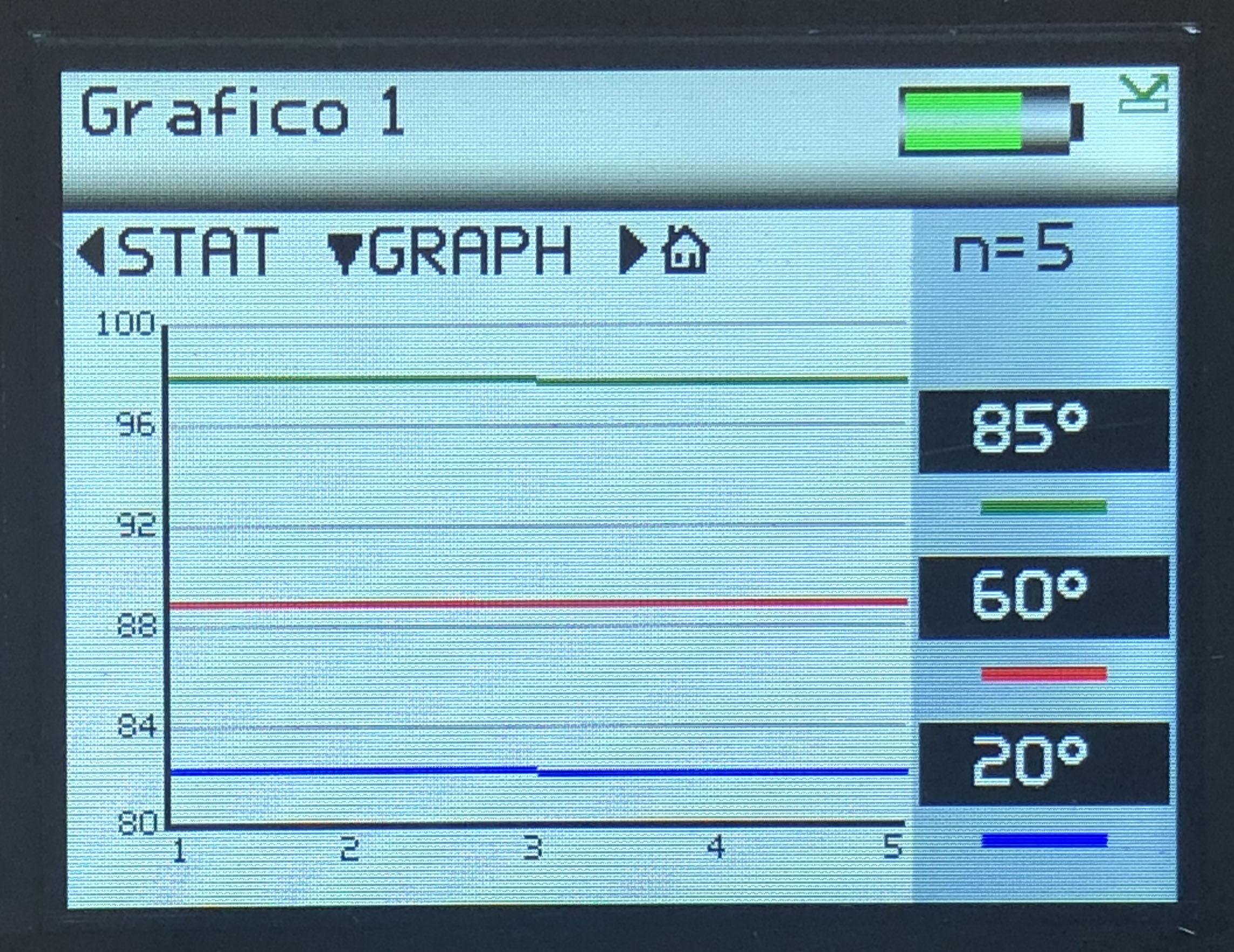 Gráfico Rhopoint Iq